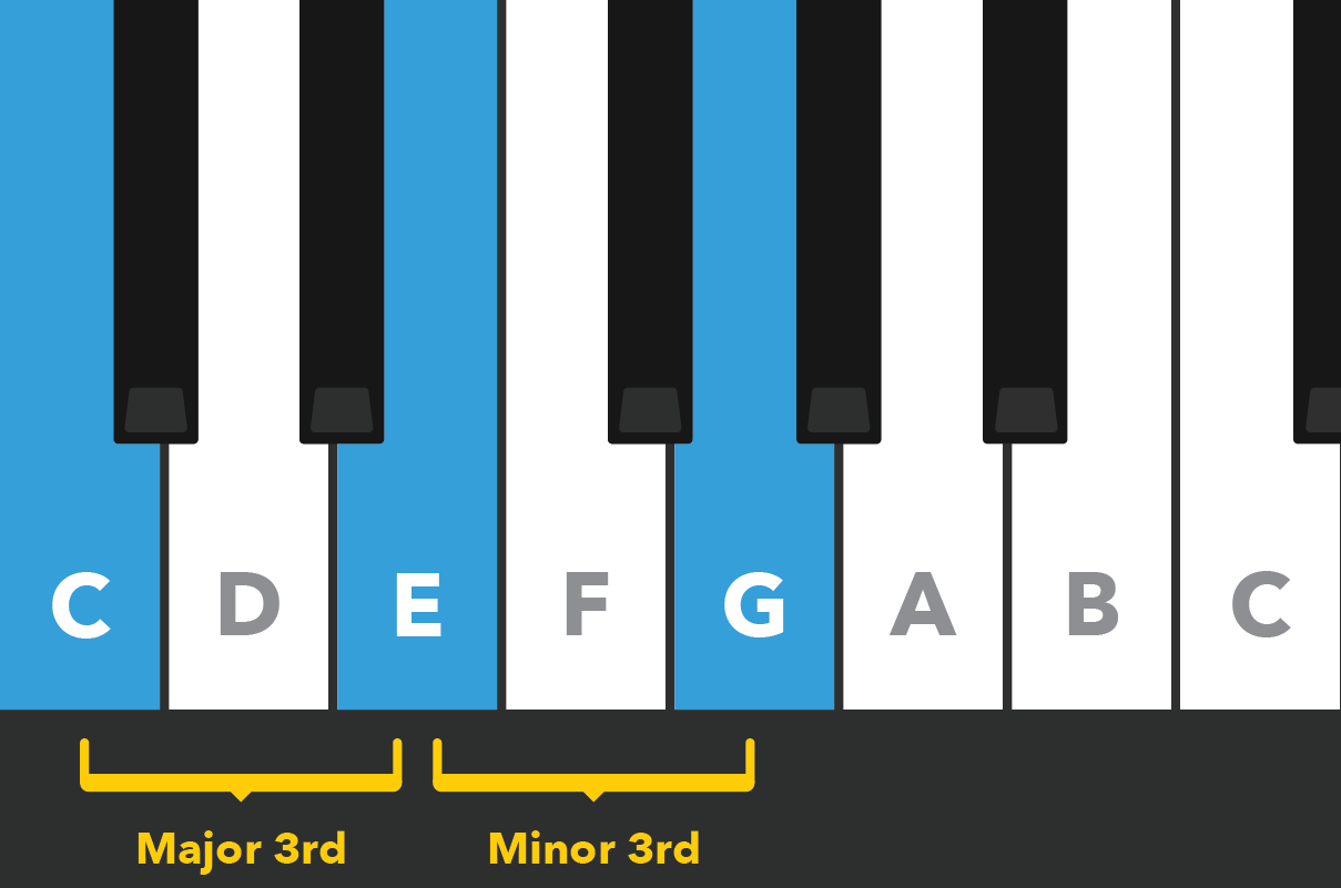 The C Major chord with intervals